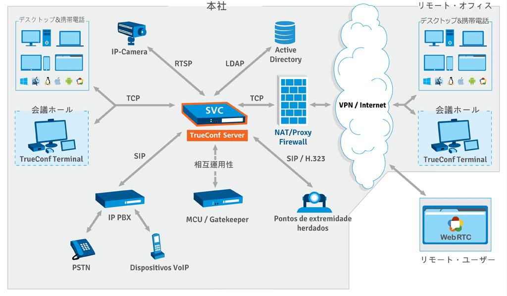 TrueConf Server 計画